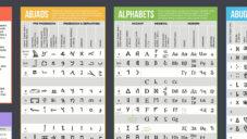 Kanaďan sestavil mapu světových abeced a ukazuje spojitost mezi nimi